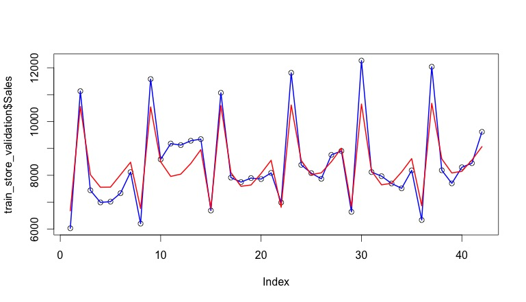 Anyone started with time series? | Kaggle