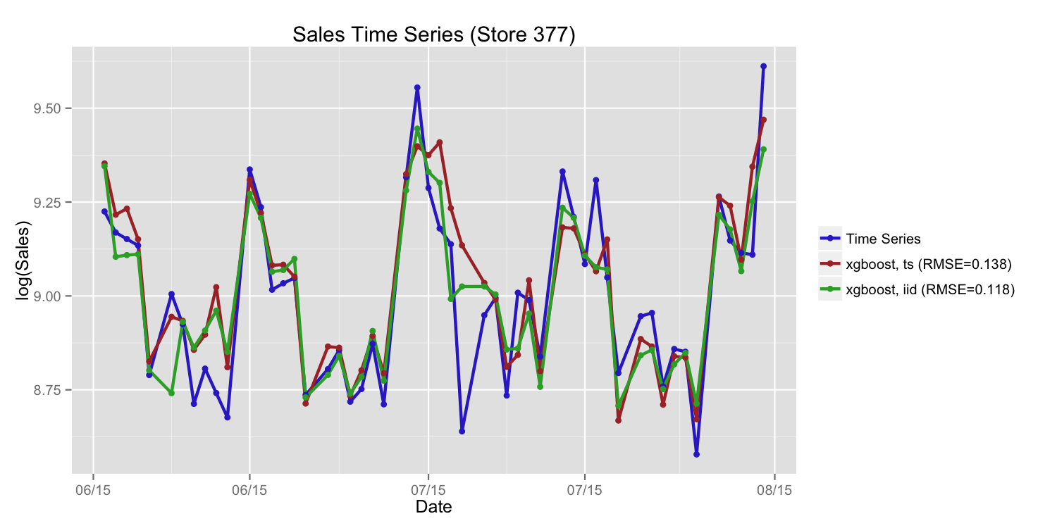 Different Approaches for Sales Time Series Forecasting | Kaggle
