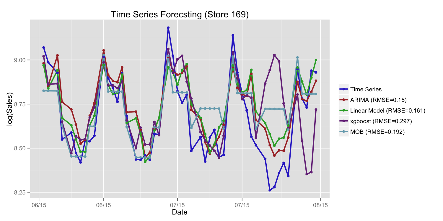Different Approaches for Sales Time Series Forecasting   Kaggle