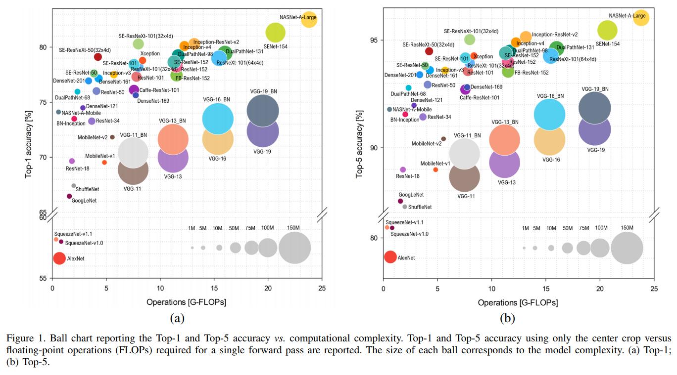comparing different framework (unet, deeplab, linknet, psp
