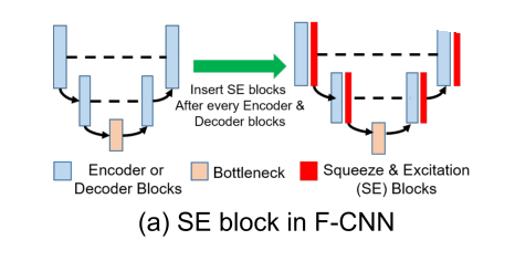 Comparison of different squeeze and excitation modules | Kaggle