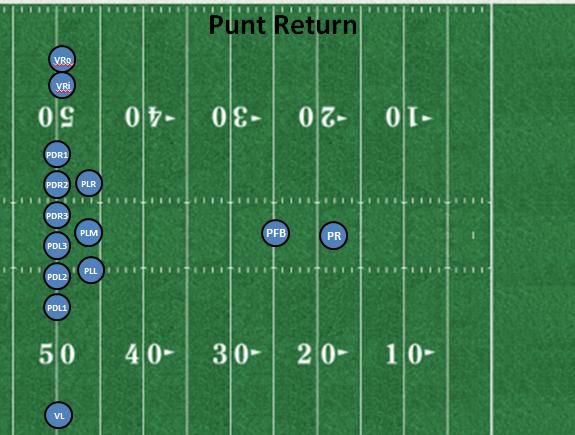 🏈 NFL Punt Analytics | Kaggle