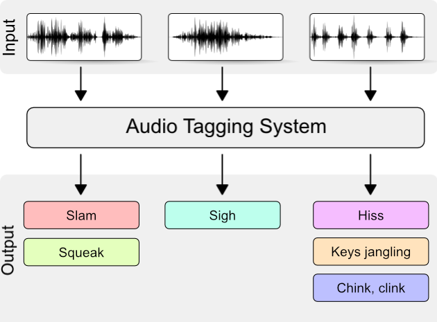 Audio Classification | Kaggle