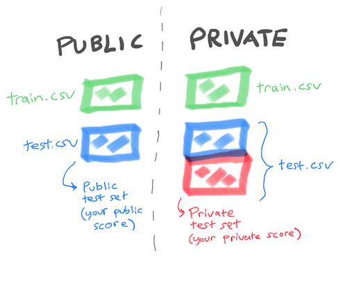 Adversarial Validation | Kaggle