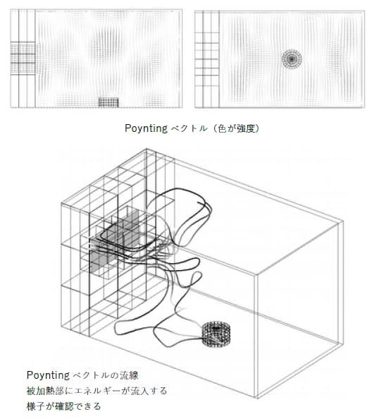 図化処理(ポインティングベクトル、流線)