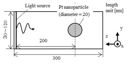 Fig.1 Simulation model