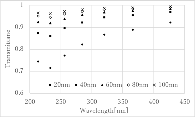 Fig.3 Transmittance spectra for the distance between each nanoparticle