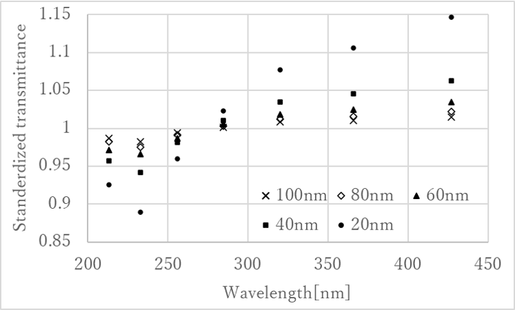 Fig.4 Standardized transmittance spectra for the distance between each nanoparticle