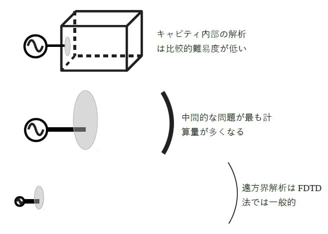 プラン作成実践 解析領域と対象形状