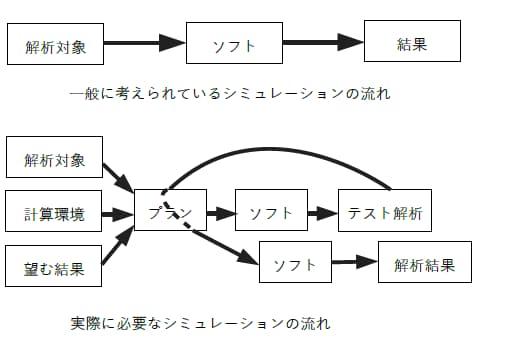 シミュレーションプラン