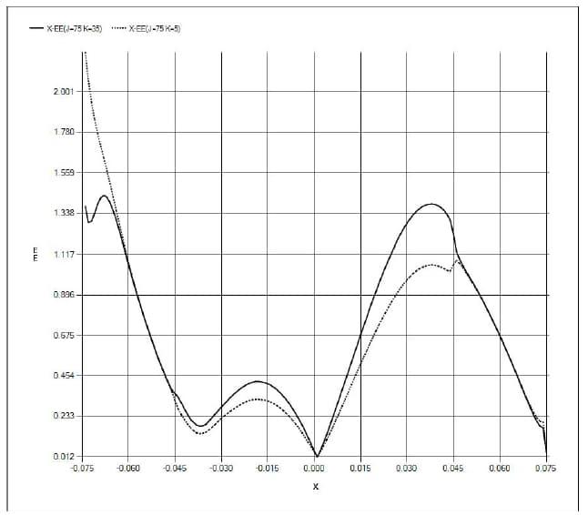 シミュレーション結果の図示-グラフ