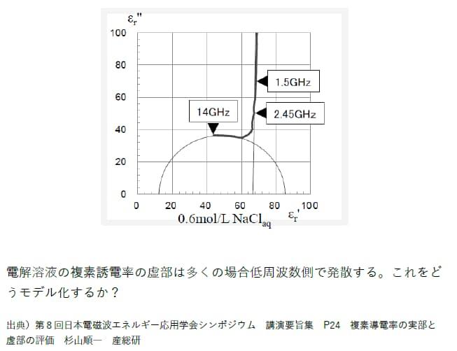 NaCl水溶液の物性モデル1