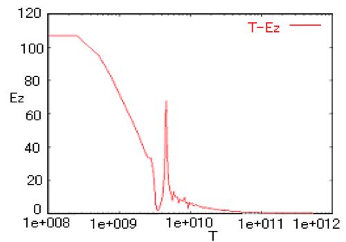 周波数特性(励振波形:Gauss波)