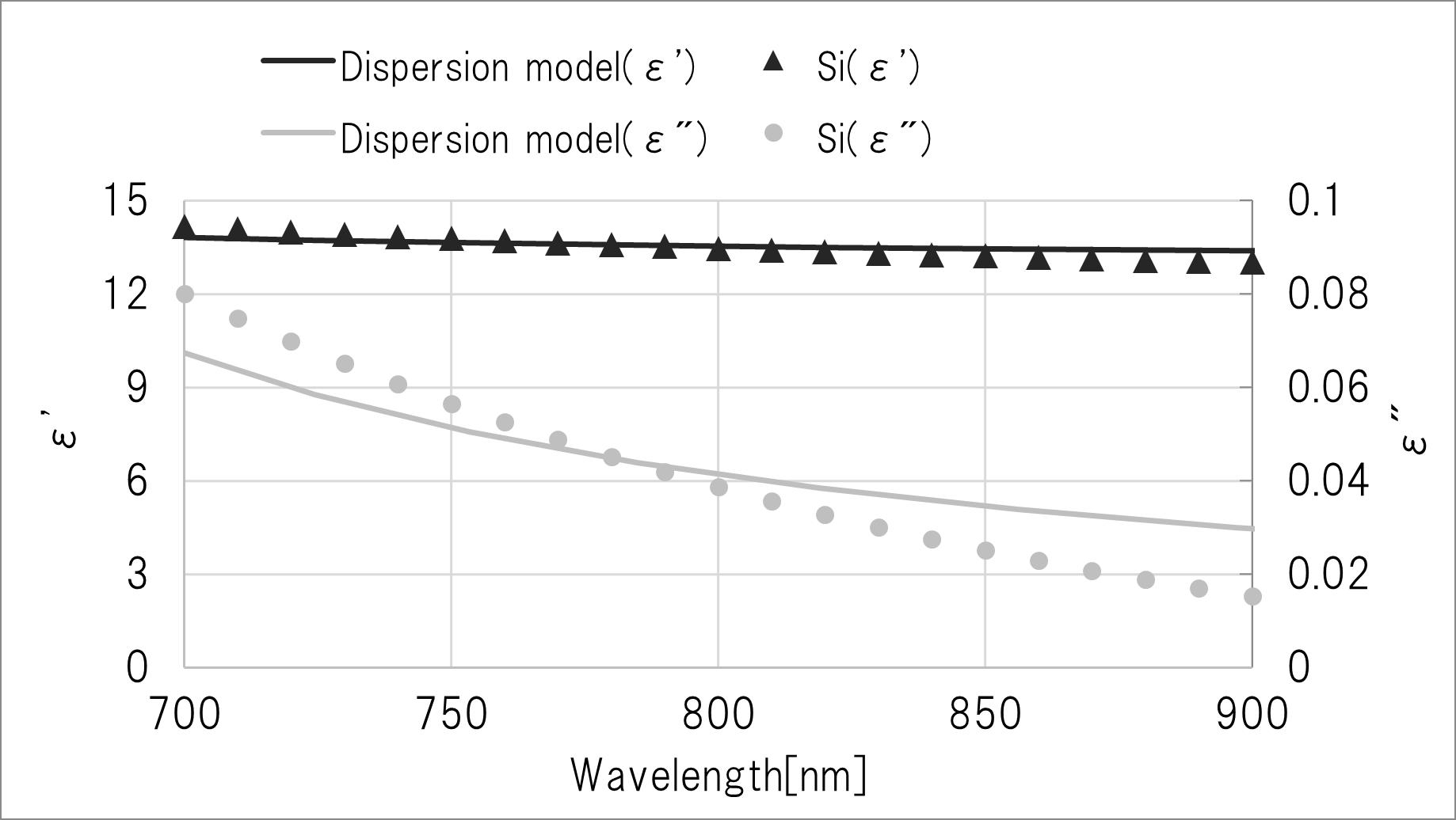 Siと分散モデルの複素誘電率