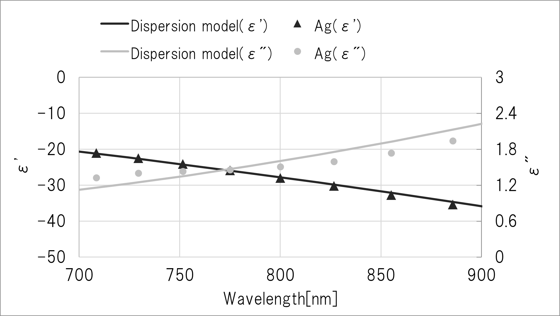 Agと分散モデルの複素誘電率