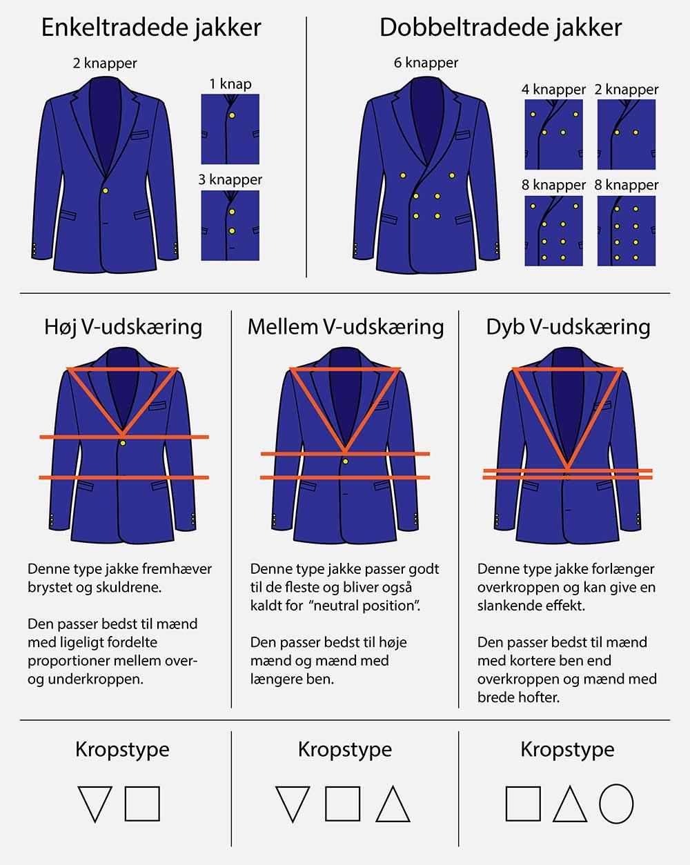 73455fccb4c Hvis du er i tvivl om, hvilken kropstype du er, kan du se denne guide, der  forklarer i detaljer, hvad der definerer hver kropstype.