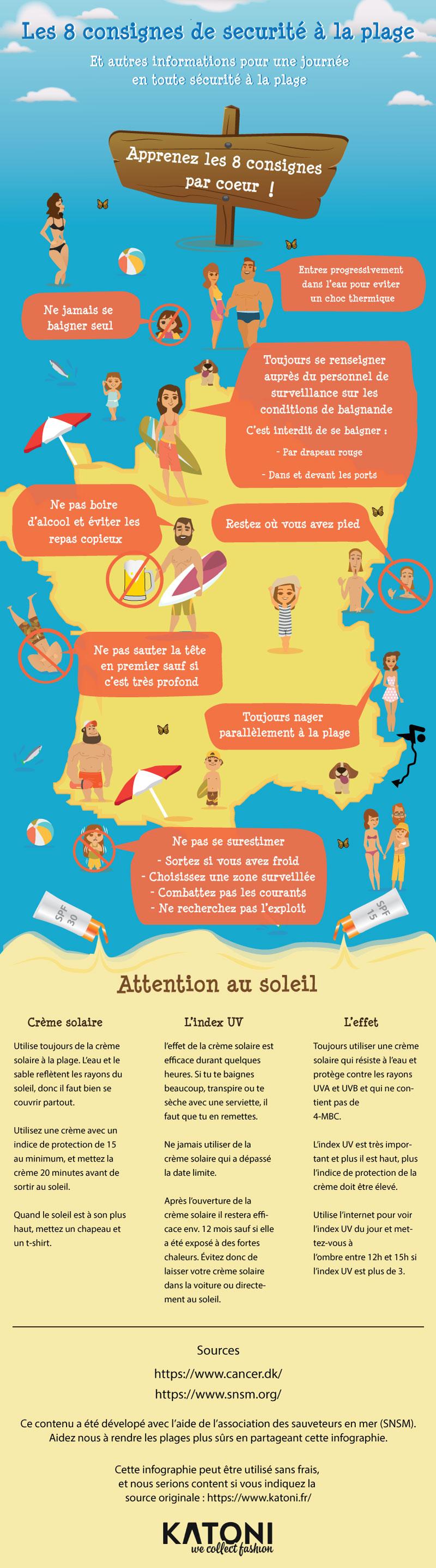 Une infographie avec les consignes de sécurité et de prévention contre les dangers du soleil
