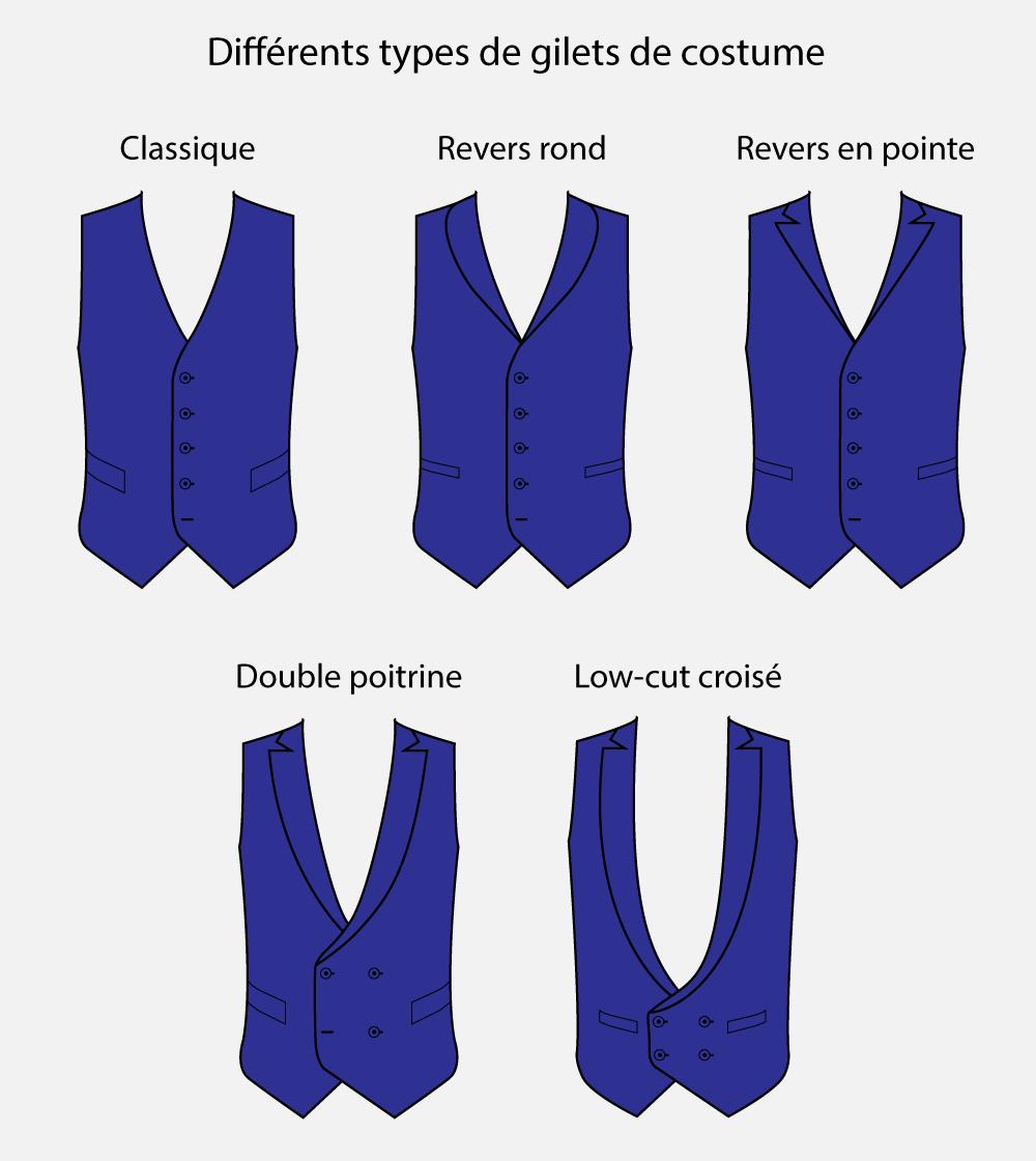 1dc9bfd0c5f58 Les différents types de gilets de costume par Katoni.fr