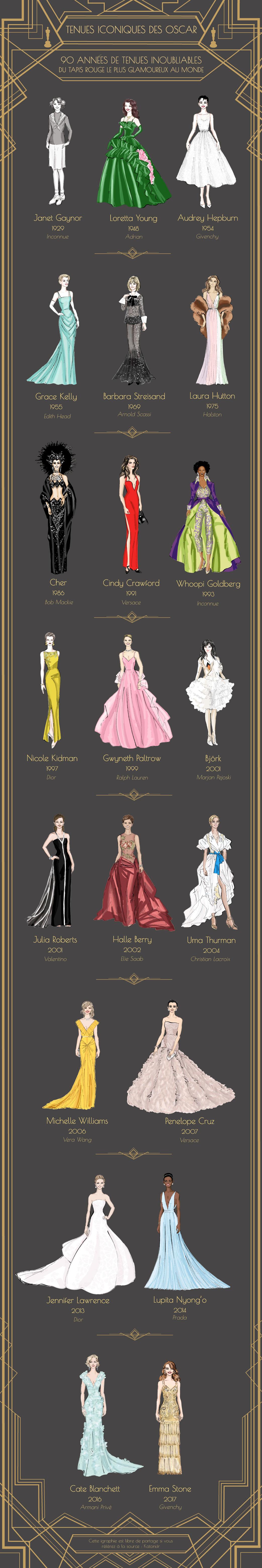 Infographie avec les tenues des oscars le plus iconique de tous les temps.