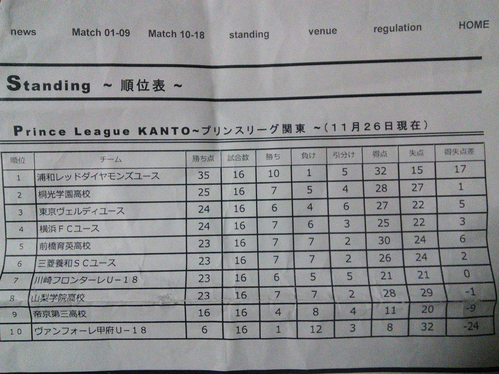 第16節終了時点でのプリンスリーグ関東の順位表。フロンターレは7位