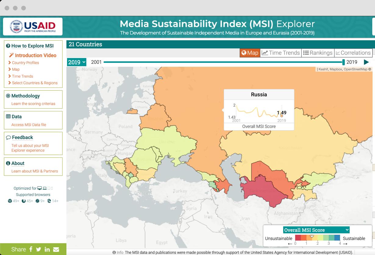 Visualizing Media Sustainability Indicators in Eurasia