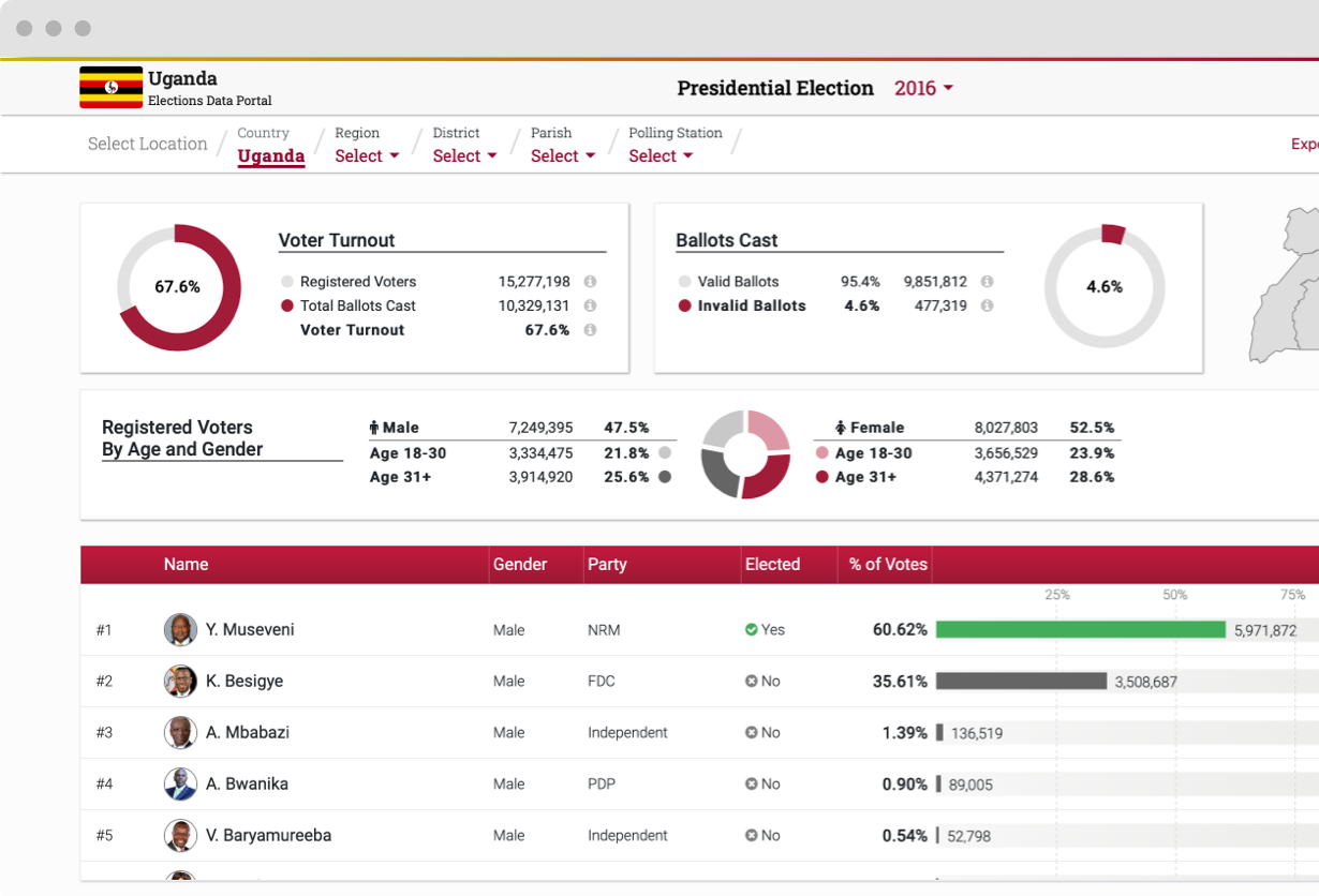 Visualizing Presidential Election Results in Uganda