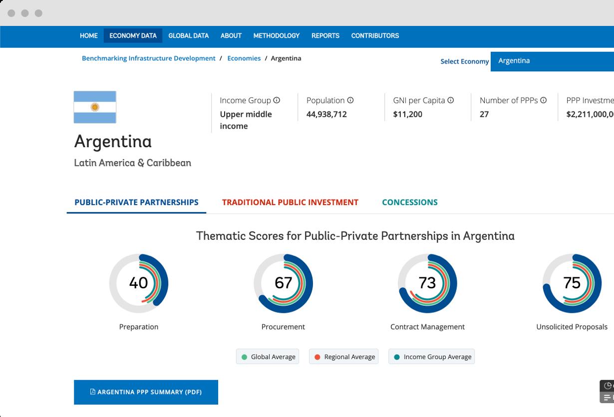Data-Driven Website for Benchmarking Infrastructure Development
