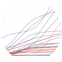 Discover <b>geographic, demographic</b>, or <b>temporal</b> trends with fully interactive charts and dashboards.