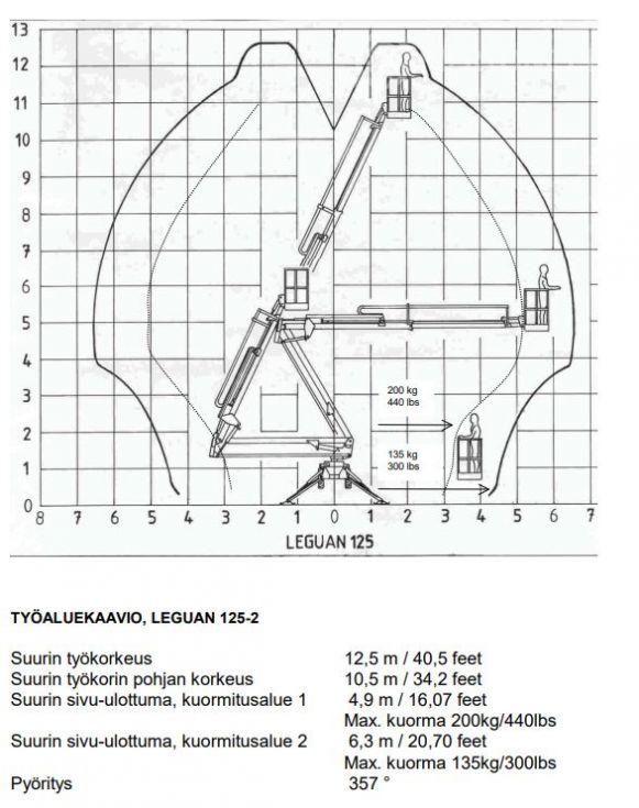 Nostin Leguan 125-2
