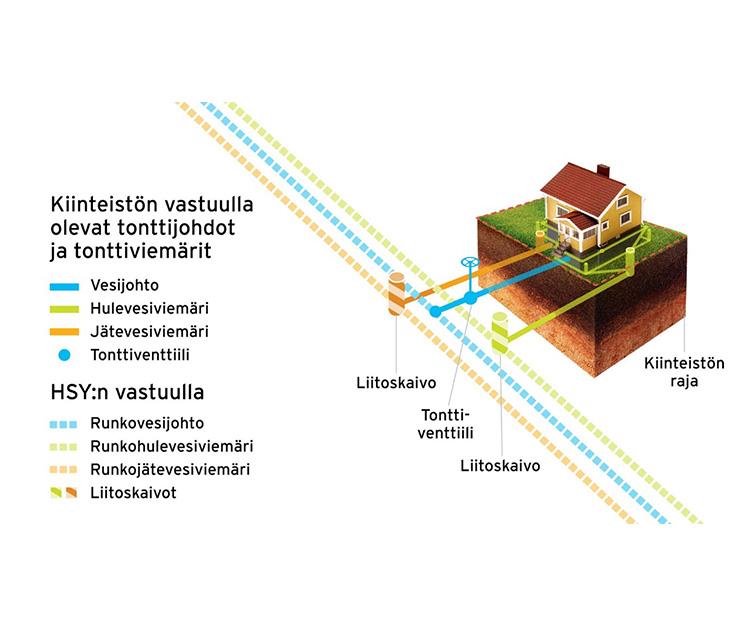 HSY kutsuu: Saneerataan yhdessä vesihuolto kuntoon