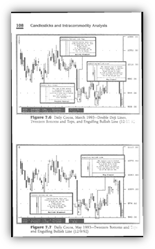 Japanese candlestick patterns