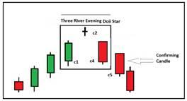 Three River Evening Doji star