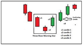 three-candle pattern