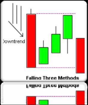 Three Method (Sanpo)