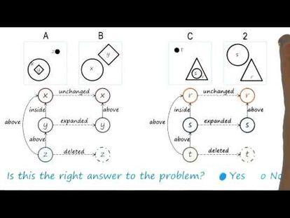 Cognitive System Architecture - Georgia Tech - KBAI: Part1