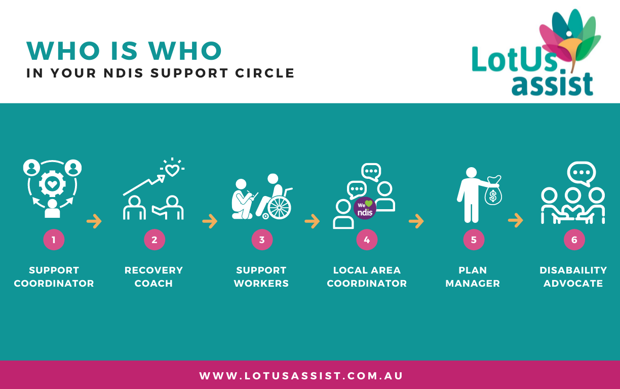 WHO IS WHO...in your NDIS support circle