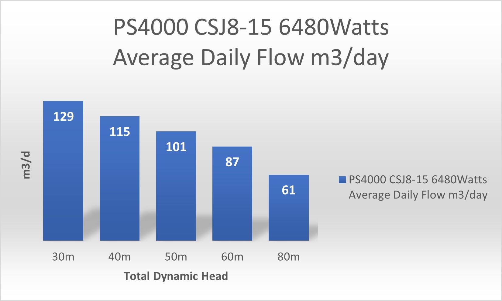 PS2 4000 CSJ8 15 pump