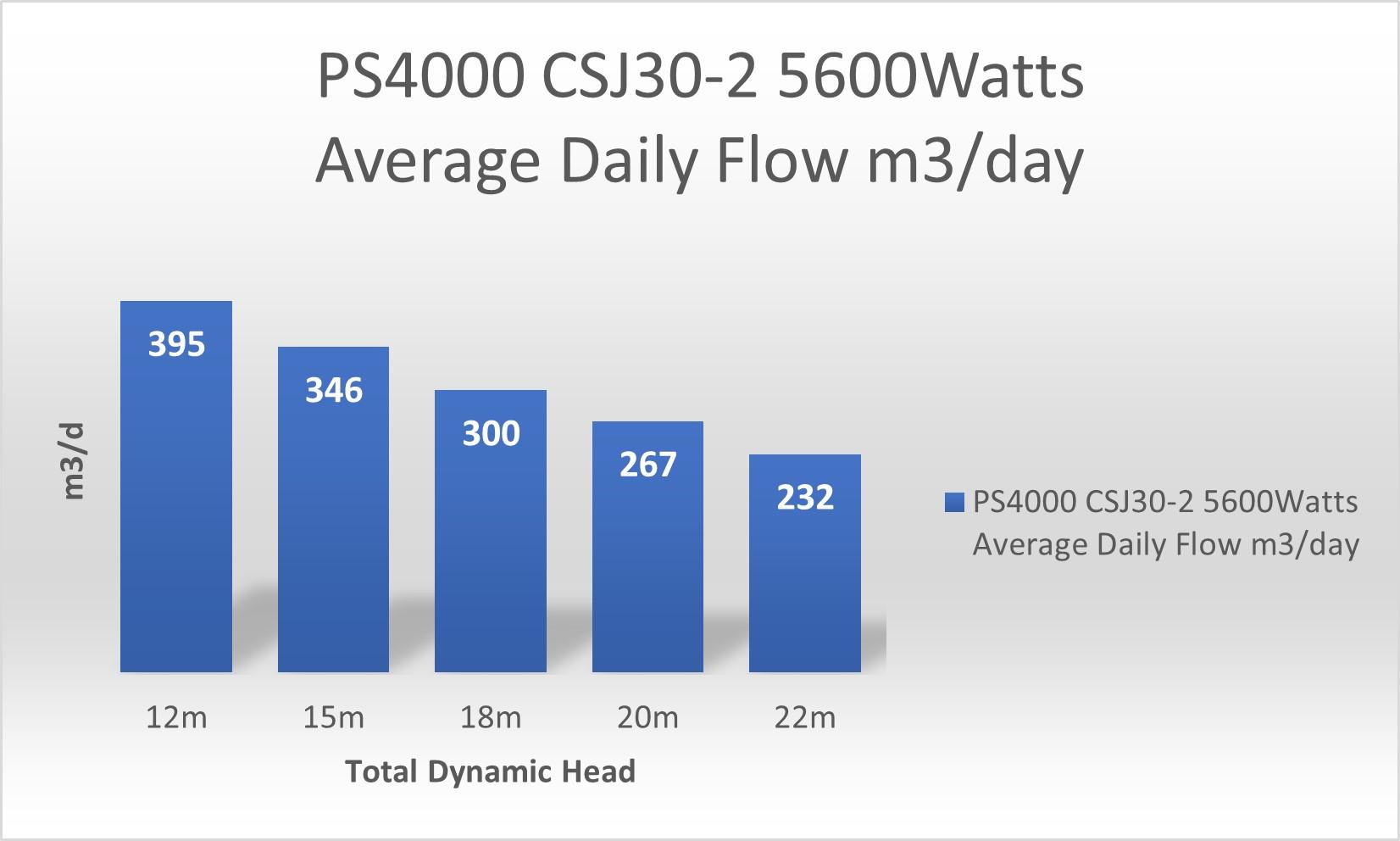 PS2 4000 CSJ30 2 pump