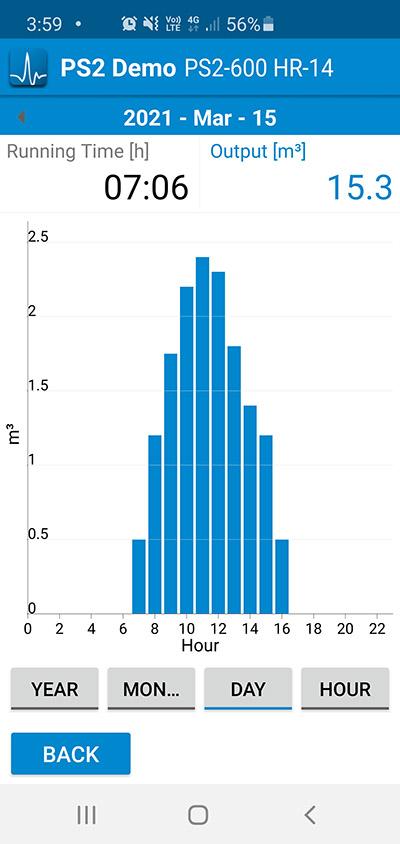 Lorentz Pumpscanner App showing Daily statistics