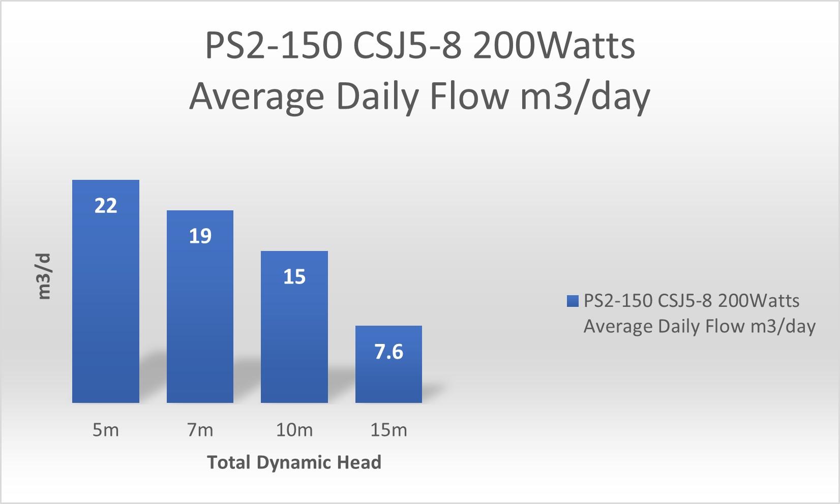 PS2 150 CSJ5 8 pump 1 panel.