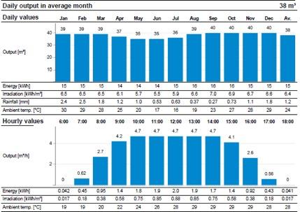 Lorentz Daily Output Pump Average