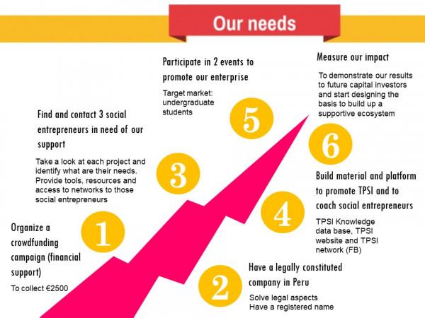 The Peruvian Social Incubator   Vrije Universiteit Brussel