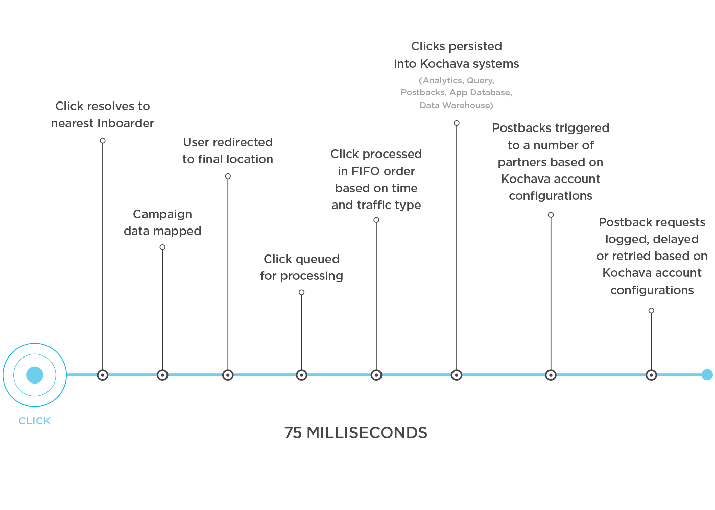 Image of a timeline of how a click is recorded