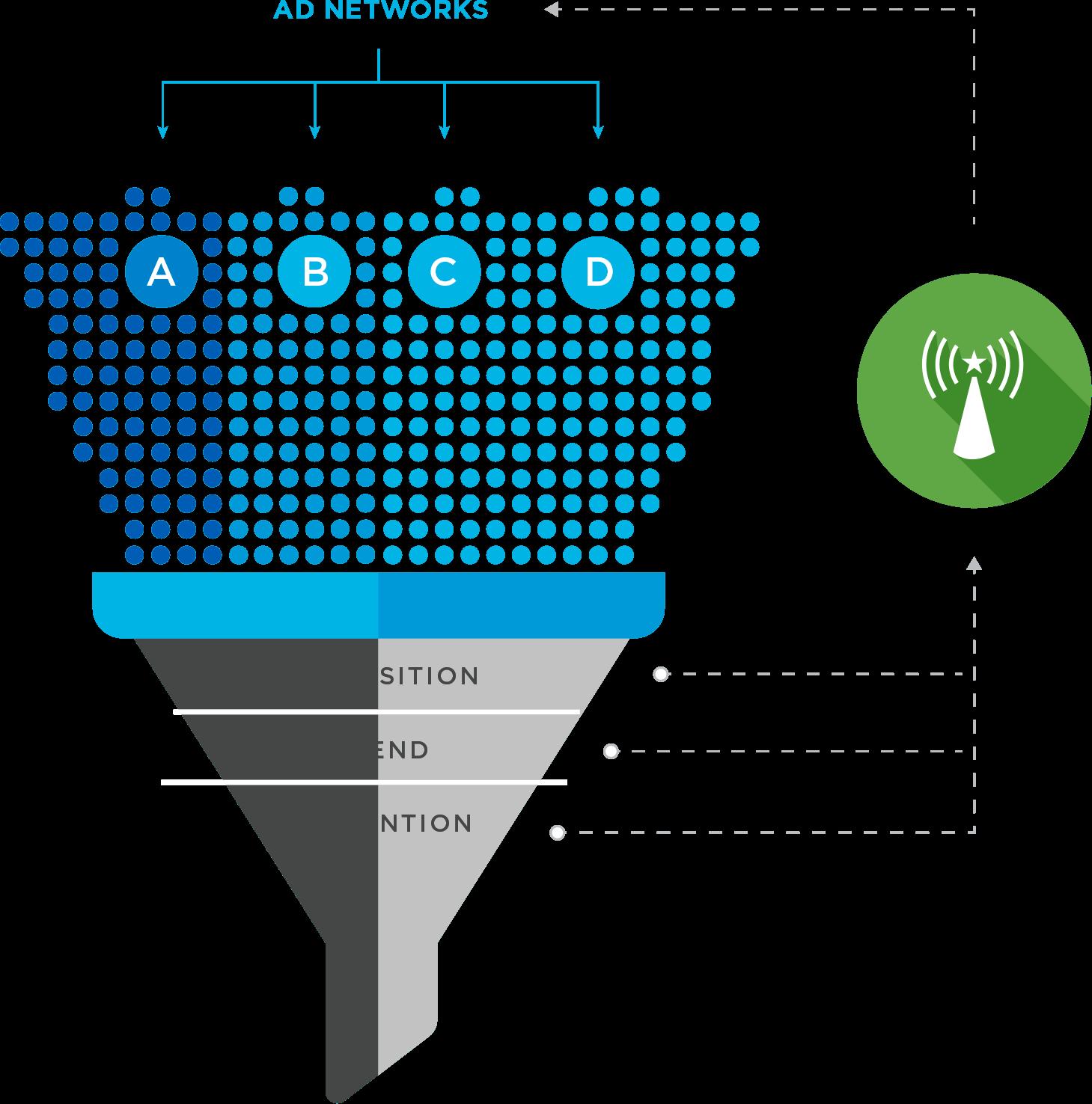 optimization beacon funnel