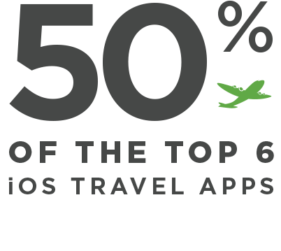 Kochava-Top-Brands-Numbers-Travel
