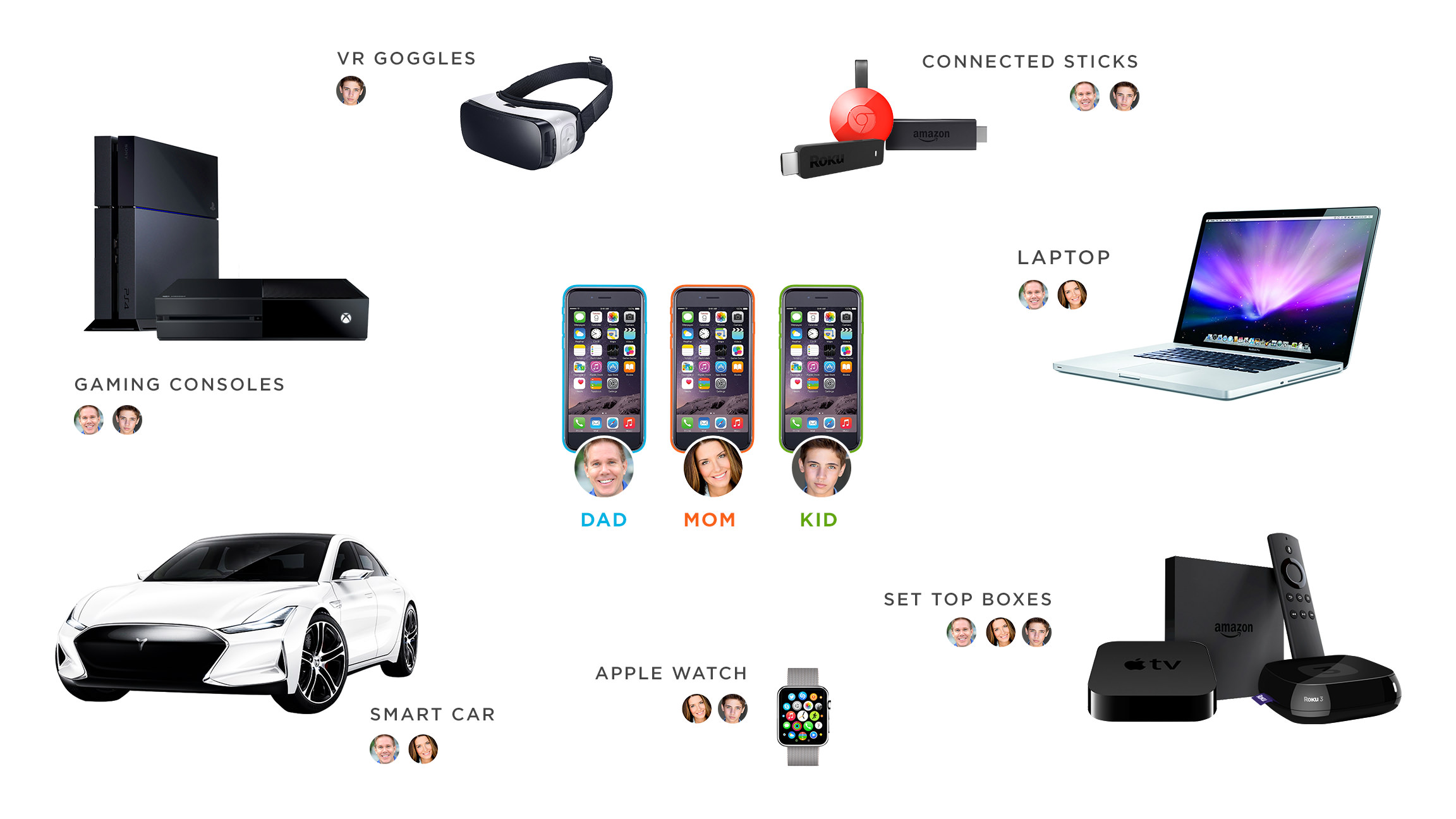 A collage of gaming consoles, VR Goggles, connected sticks, laptop, set up boxes, smart cars, Apple watches and how Kochava can measure household use of OTT devices
