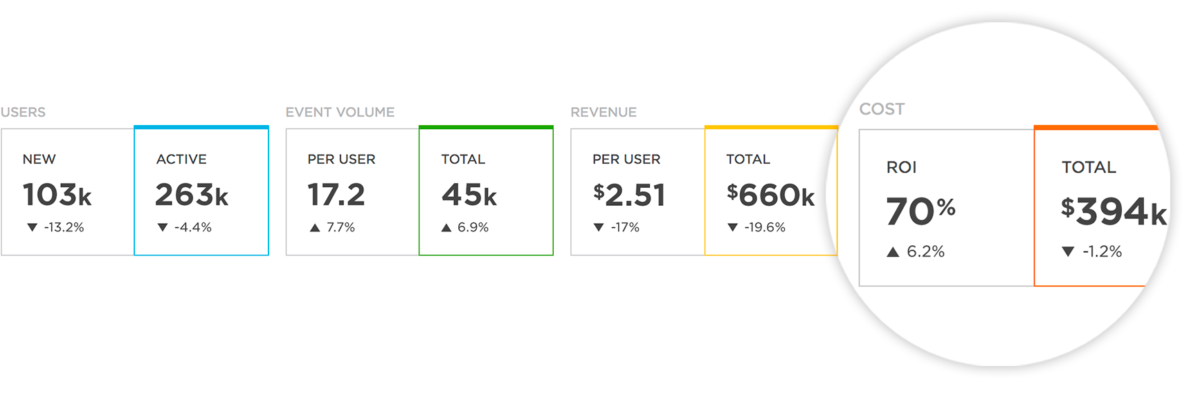 Segment of data showing cost and ROI numbers alongside numbers of users, event volume, and revenue.