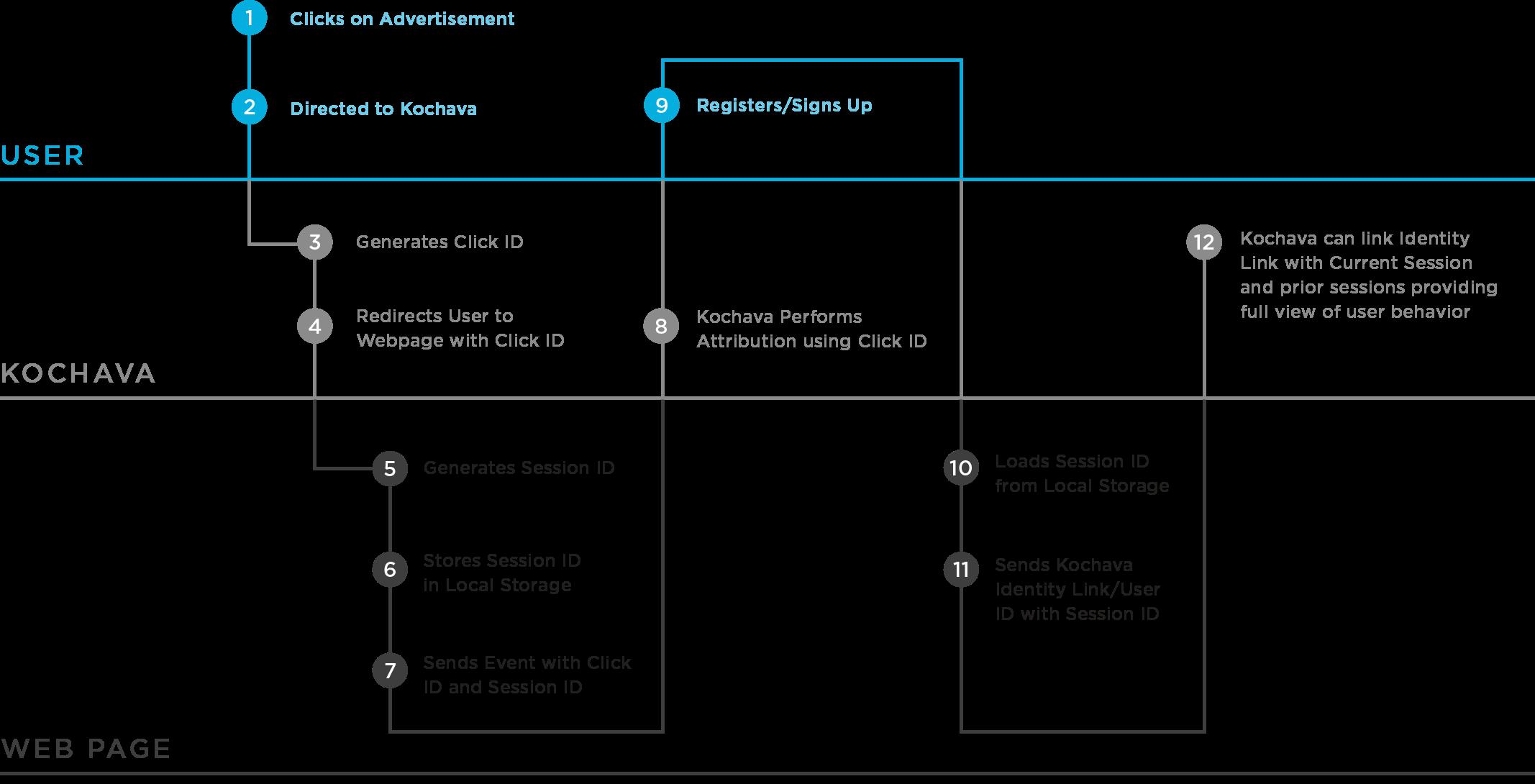Web SDK for Mobile & Website Tracking Analysis | Kochava
