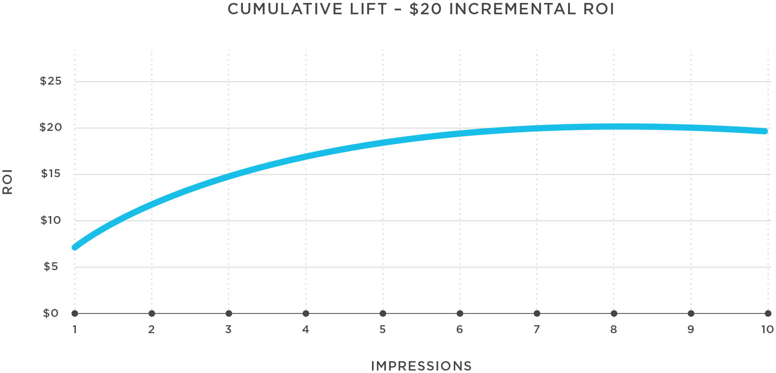 Cumulative Lift $20 Incremental ROI
