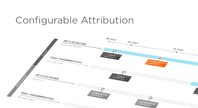 Mobile Attribution